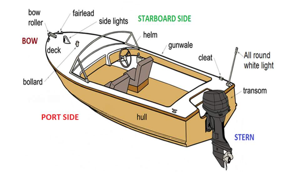 Boat Terminology Diagram.Vessel Orientation Terminology Ols